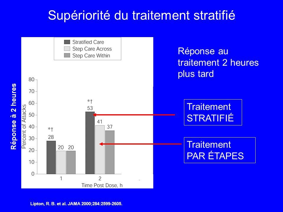 Supériorité du traitement stratifié