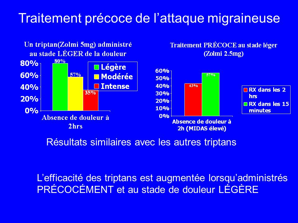 Traitement précoce de l'attaque migraineuse