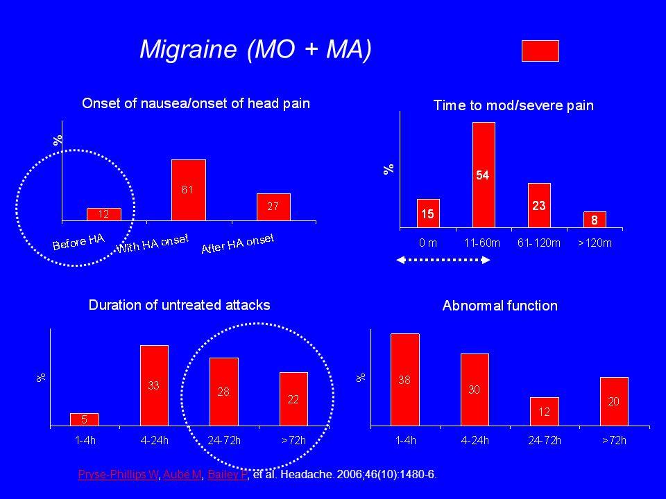 Migraine (MO + MA) Pryse-Phillips W, Aubé M, Bailey P, et al. Headache. 2006;46(10):1480-6.