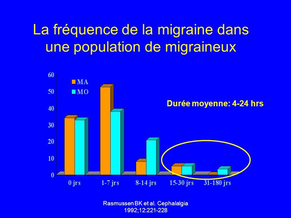 La fréquence de la migraine dans une population de migraineux