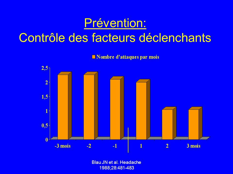 Prévention: Contrôle des facteurs déclenchants