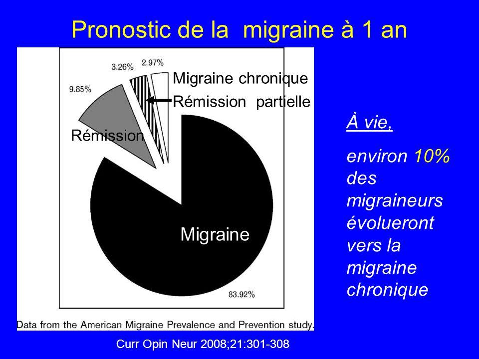 Pronostic de la migraine à 1 an