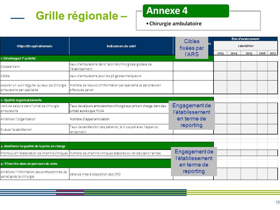 Grille régionale – Cibles fixées par l'ARS
