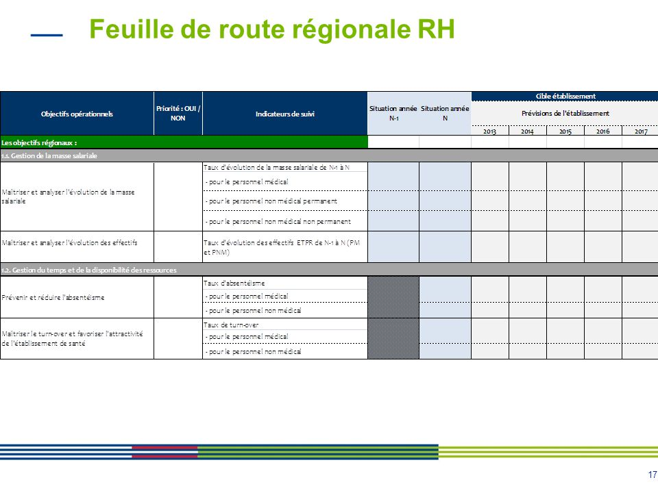 Feuille de route régionale RH