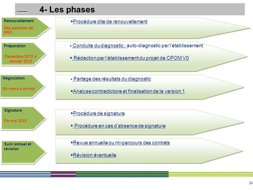 4- Les phases Procédure dite de renouvellement