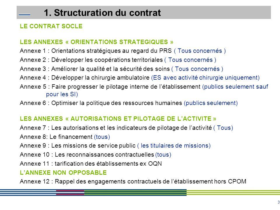 1. Structuration du contrat