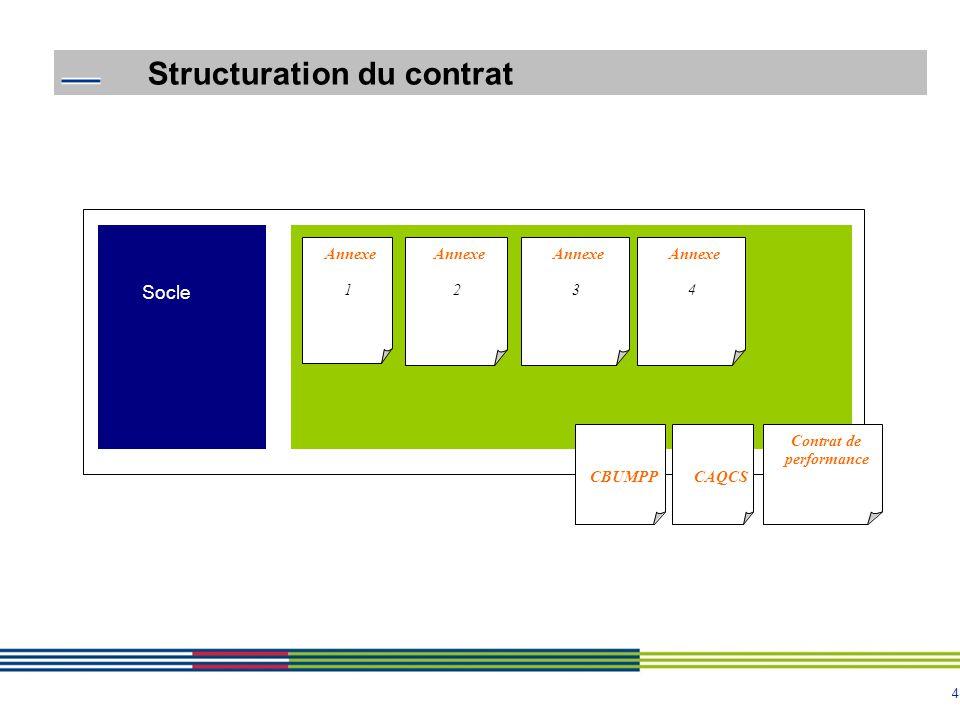 Structuration du contrat
