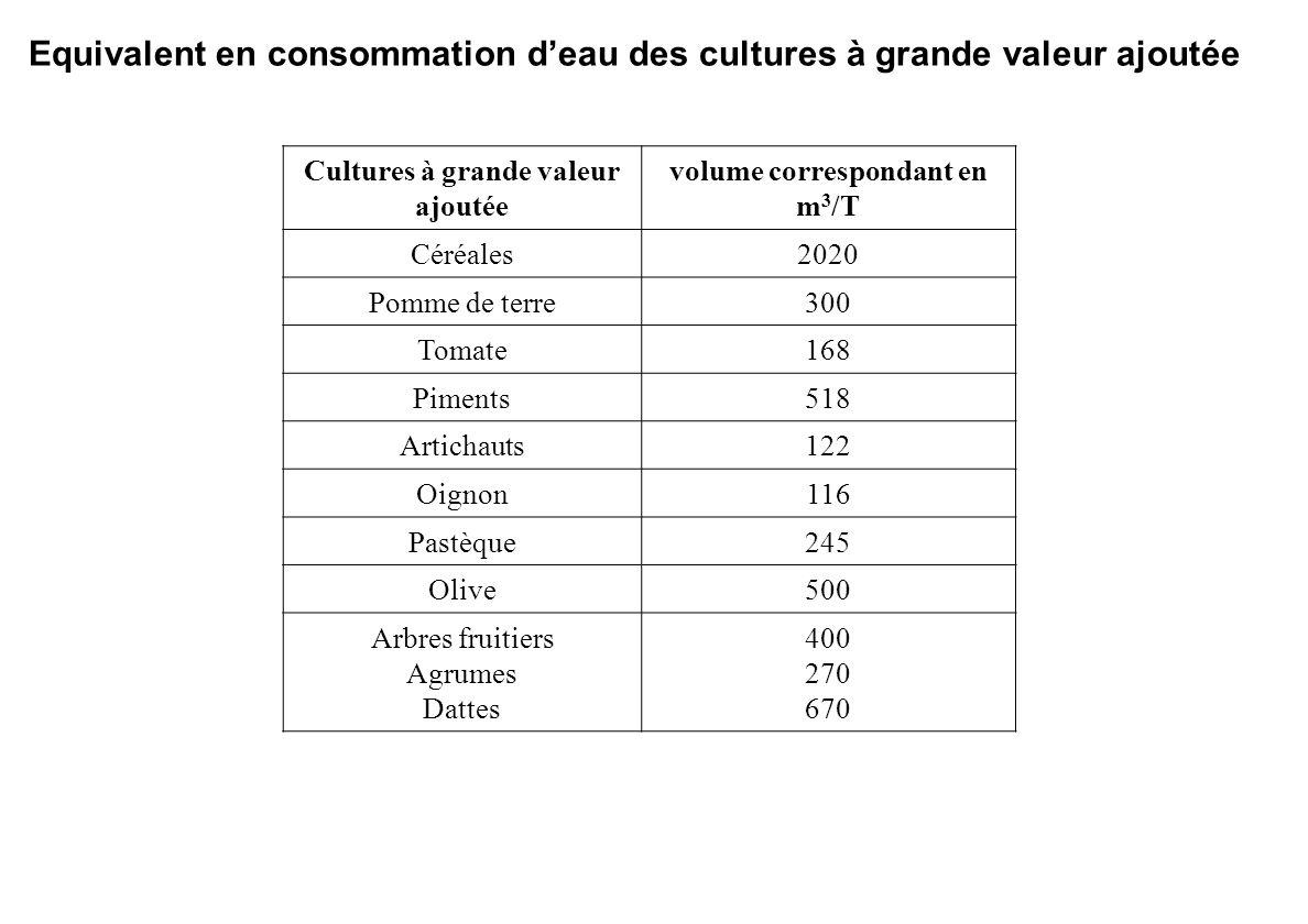 Cultures à grande valeur ajoutée volume correspondant en m3/T