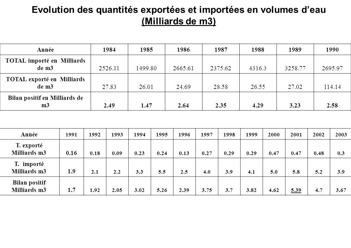 Evolution des quantités exportées et importées en volumes d'eau