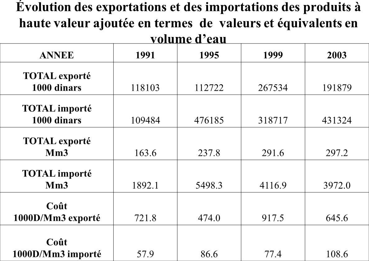 Évolution des exportations et des importations des produits à haute valeur ajoutée en termes de valeurs et équivalents en volume d'eau