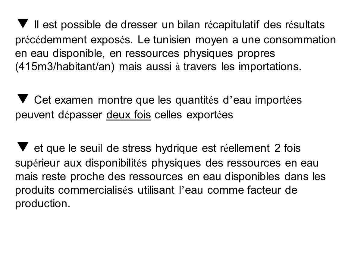  Il est possible de dresser un bilan récapitulatif des résultats précédemment exposés. Le tunisien moyen a une consommation en eau disponible, en ressources physiques propres (415m3/habitant/an) mais aussi à travers les importations.