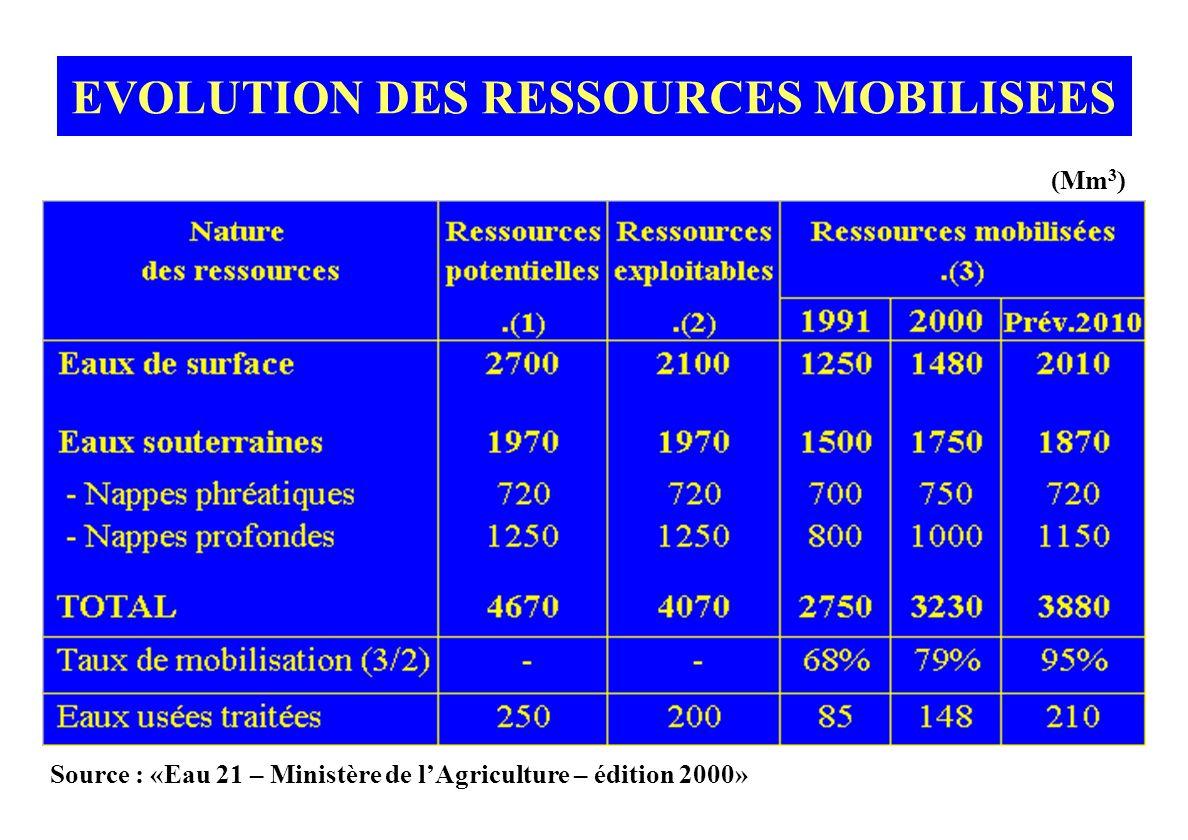 EVOLUTION DES RESSOURCES MOBILISEES