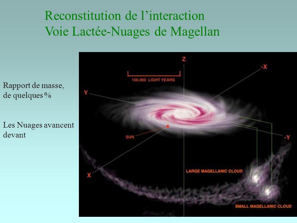 Reconstitution de l'interaction Voie Lactée-Nuages de Magellan