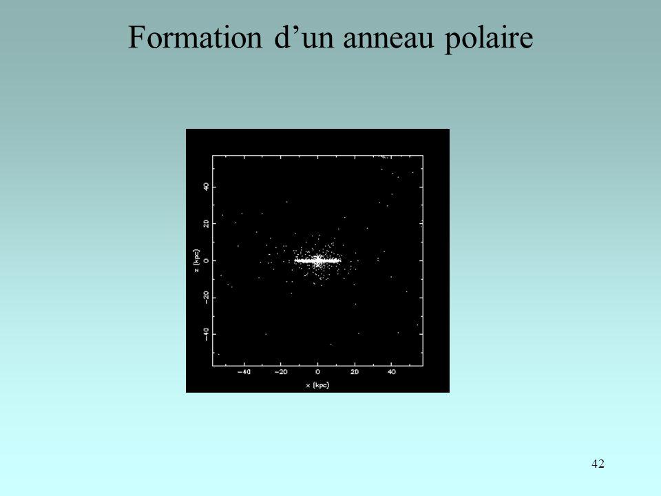 Formation d'un anneau polaire