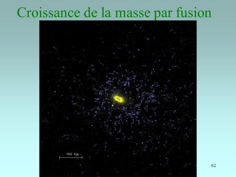 Croissance de la masse par fusion