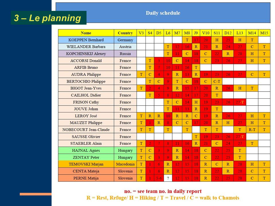 3 – Le planning