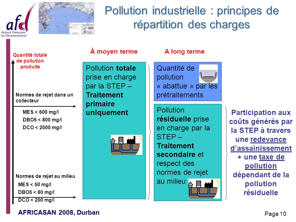 Pollution industrielle : principes de répartition des charges