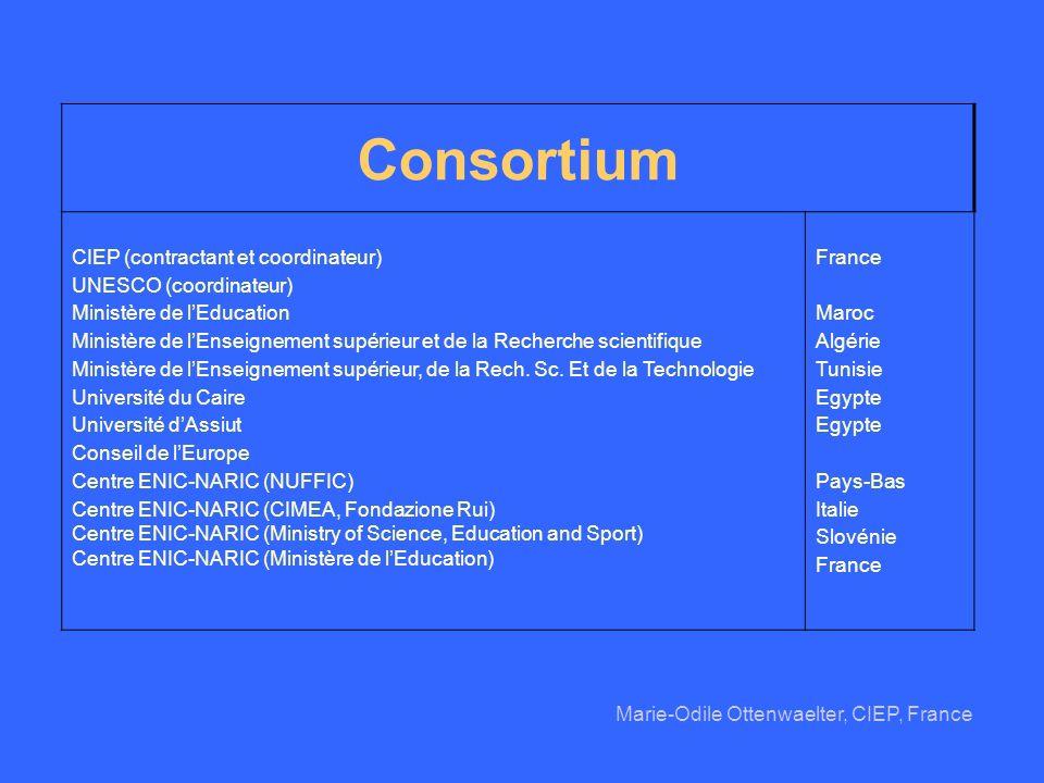 Consortium CIEP (contractant et coordinateur) UNESCO (coordinateur)
