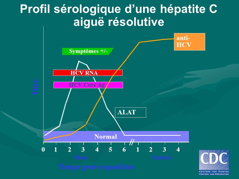 Profil sérologique d'une hépatite C aiguë résolutive