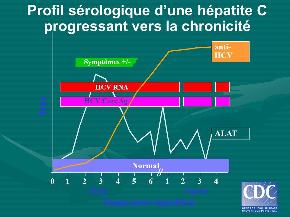Profil sérologique d'une hépatite C progressant vers la chronicité