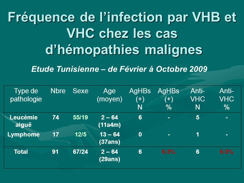 Etude Tunisienne – de Février à Octobre 2009