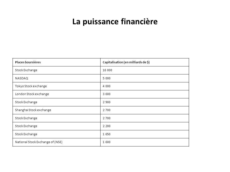 La puissance financière