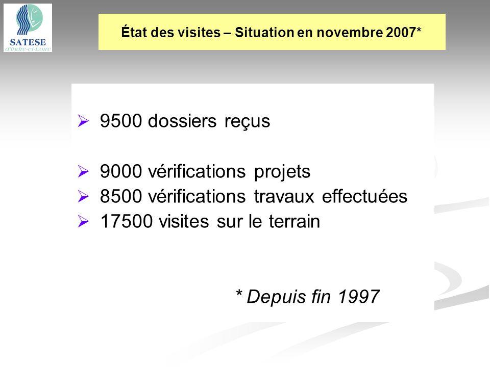 État des visites – Situation en novembre 2007*