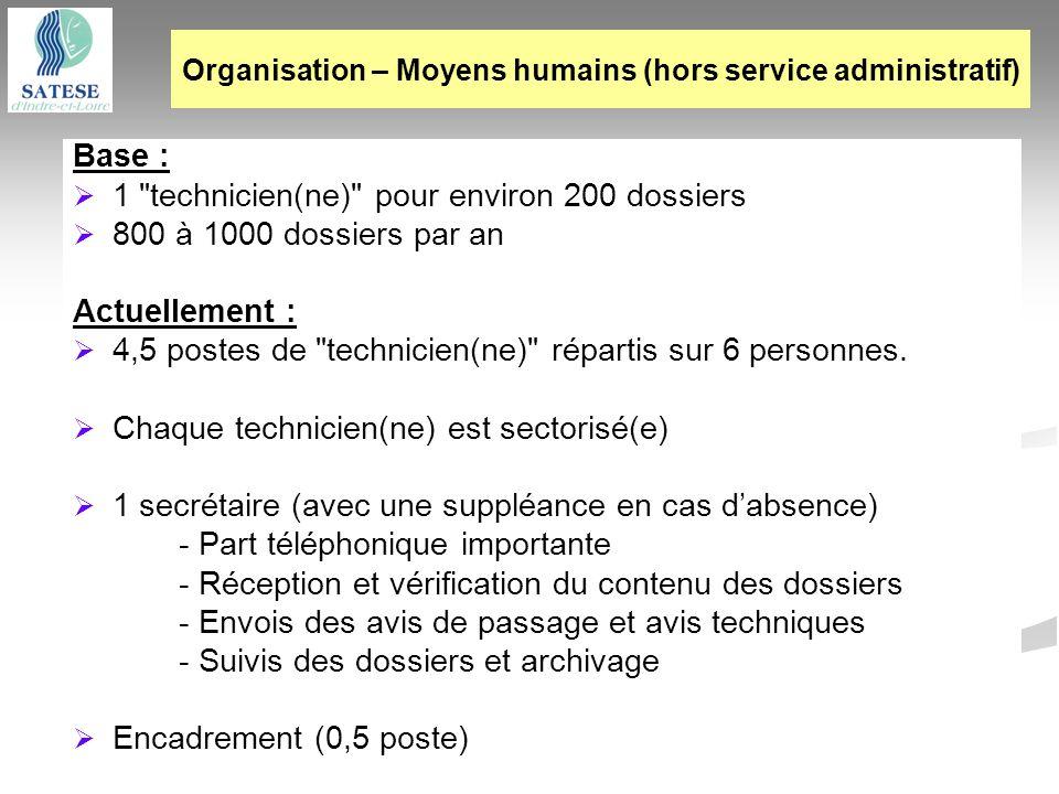 Organisation – Moyens humains (hors service administratif)