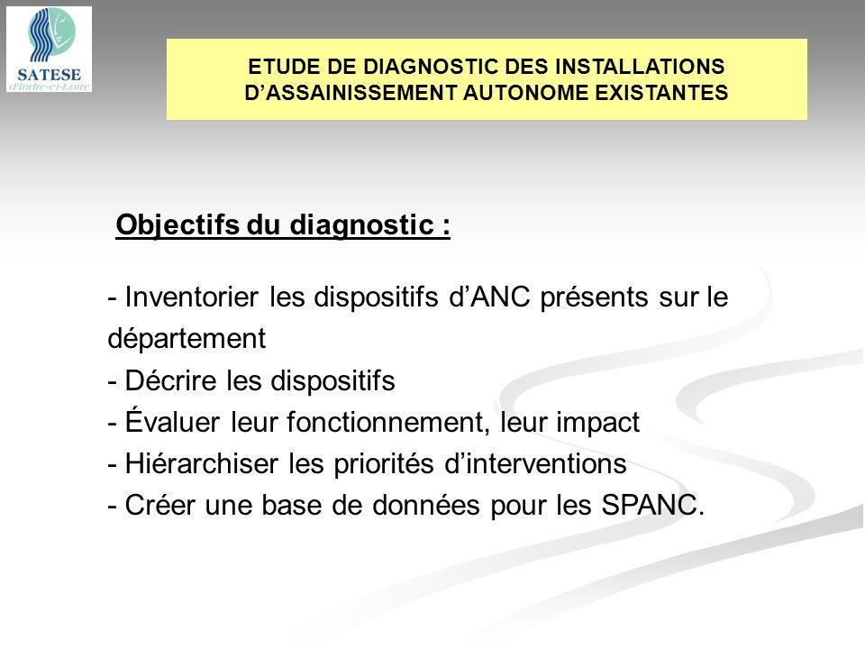 Objectifs du diagnostic :