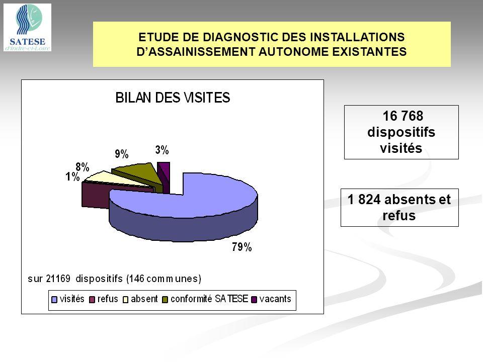 16 768 dispositifs visités 1 824 absents et refus