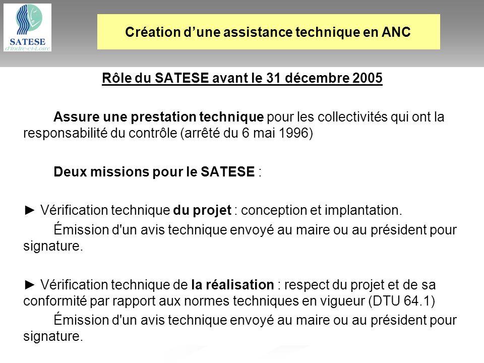 Création d'une assistance technique en ANC