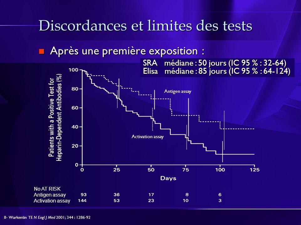 Discordances et limites des tests