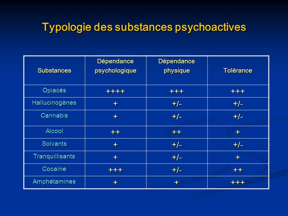 Typologie des substances psychoactives