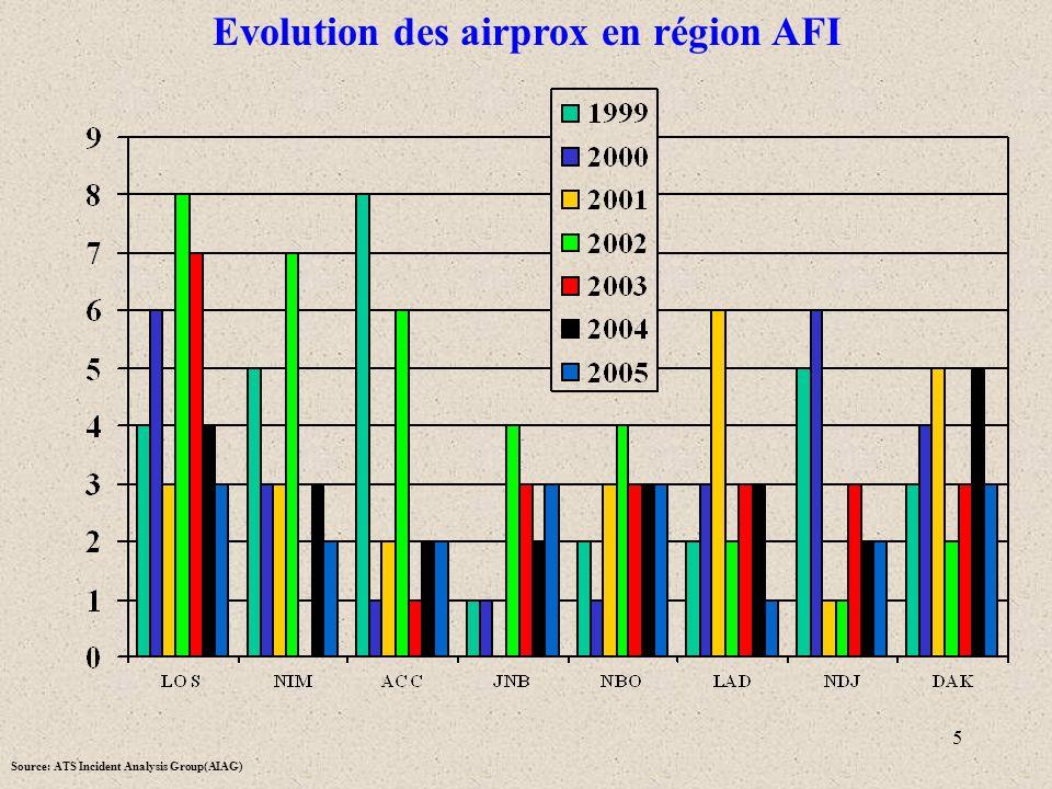 Evolution des airprox en région AFI