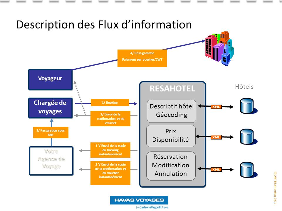 Description des Flux d'information