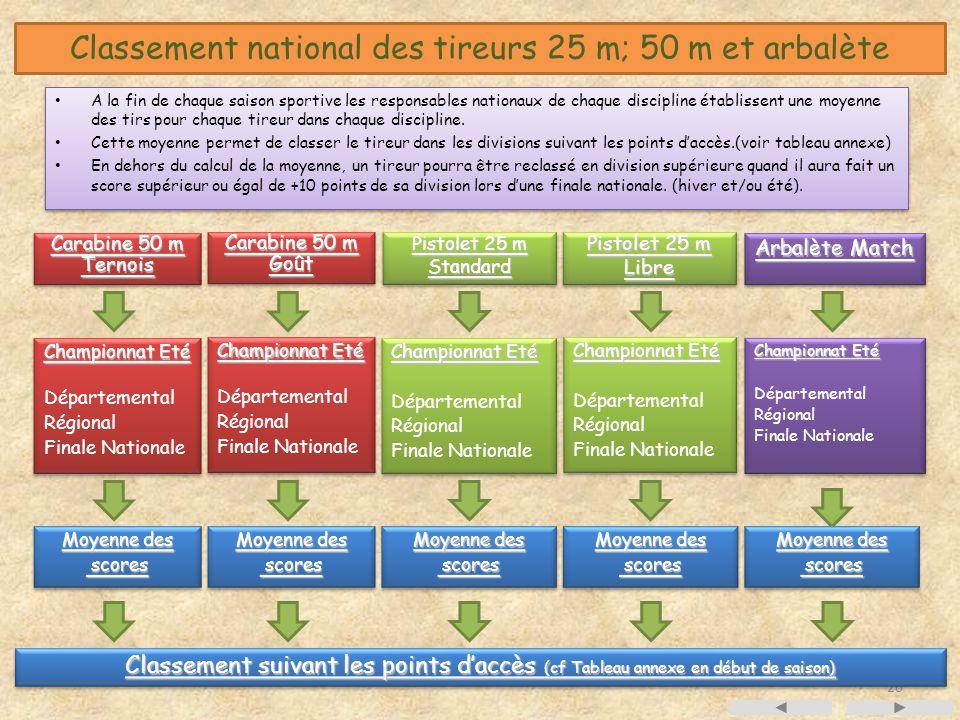 Classement national des tireurs 25 m; 50 m et arbalète