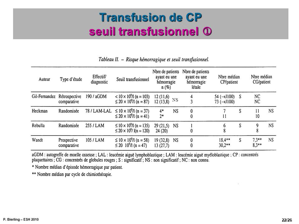 Transfusion de CP seuil transfusionnel 