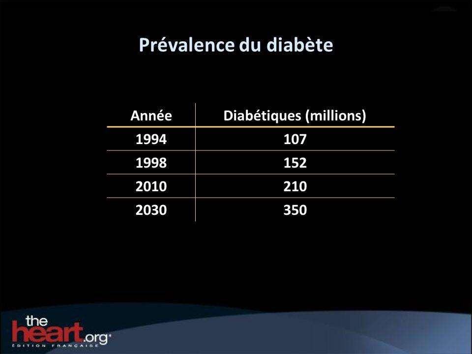 Diabétiques (millions)
