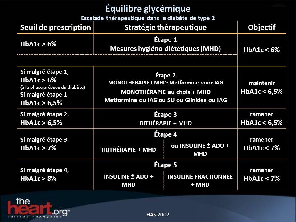 Équilibre glycémique Seuil de prescription Stratégie thérapeutique
