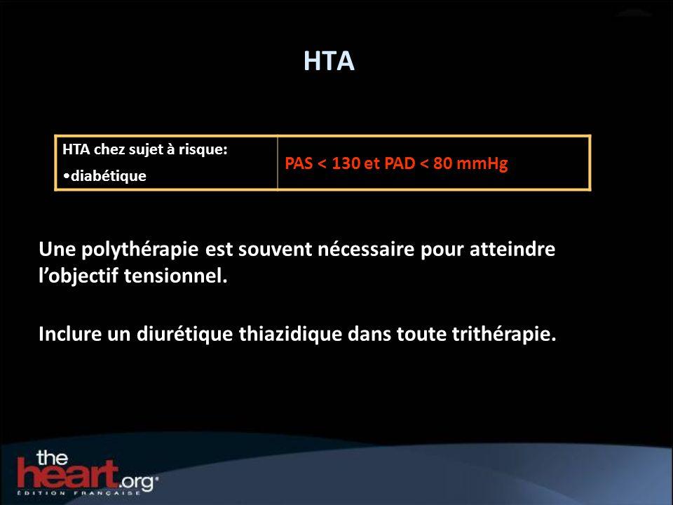 HTA HTA chez sujet à risque: diabétique. PAS < 130 et PAD < 80 mmHg. Une polythérapie est souvent nécessaire pour atteindre l'objectif tensionnel.