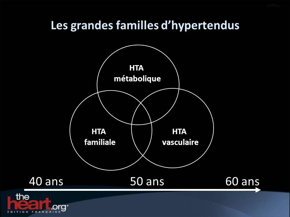 Les grandes familles d'hypertendus