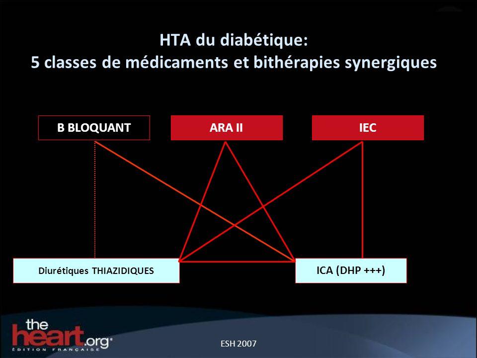 HTA du diabétique: 5 classes de médicaments et bithérapies synergiques