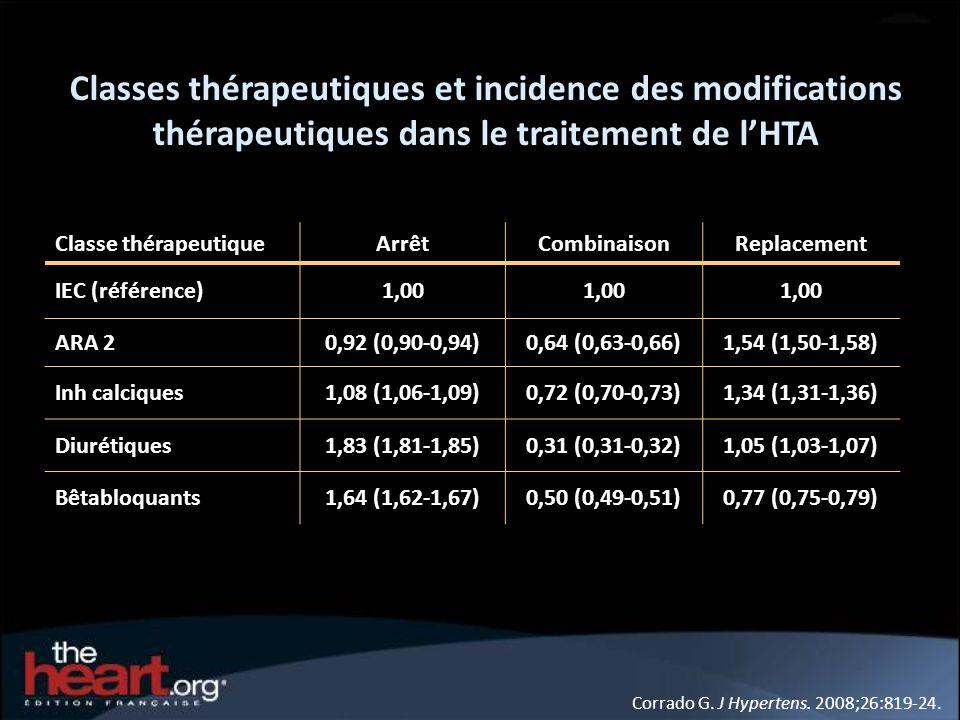 Classes thérapeutiques et incidence des modifications thérapeutiques dans le traitement de l'HTA