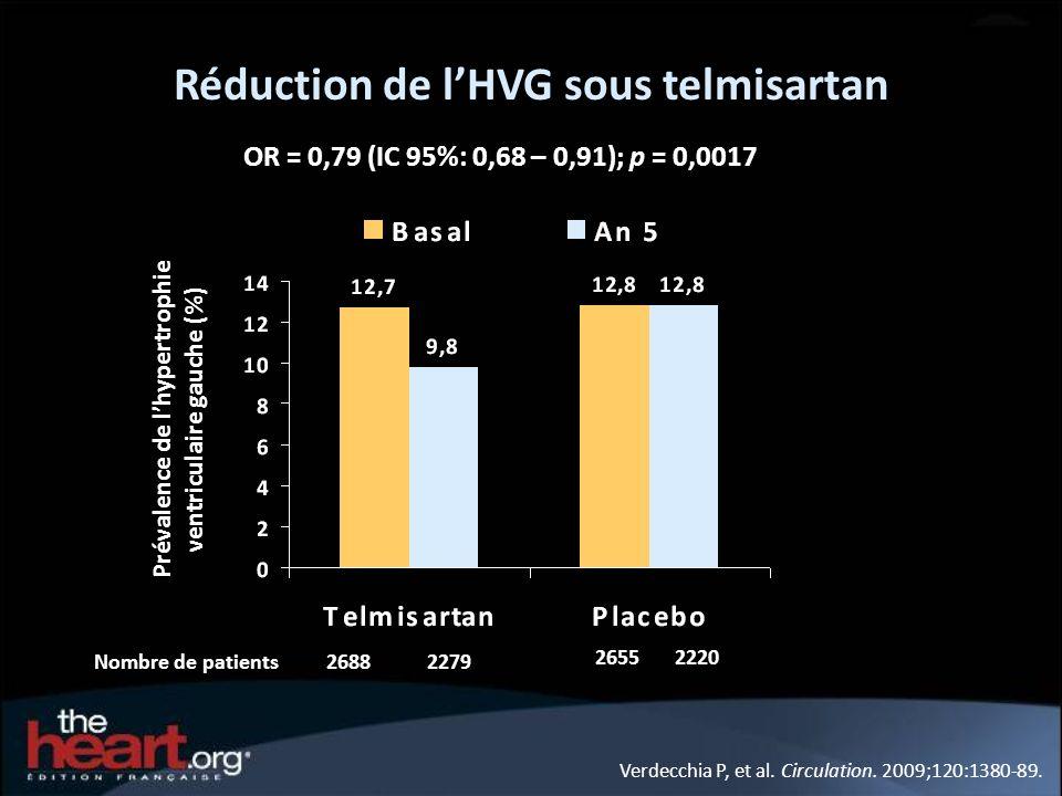 Réduction de l'HVG sous telmisartan