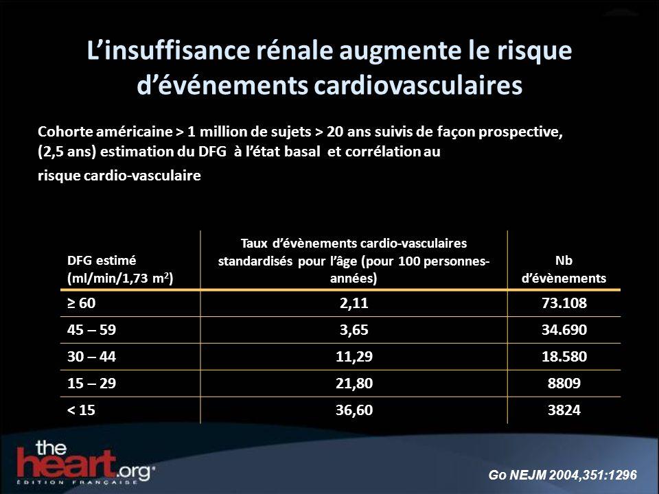 L'insuffisance rénale augmente le risque d'événements cardiovasculaires