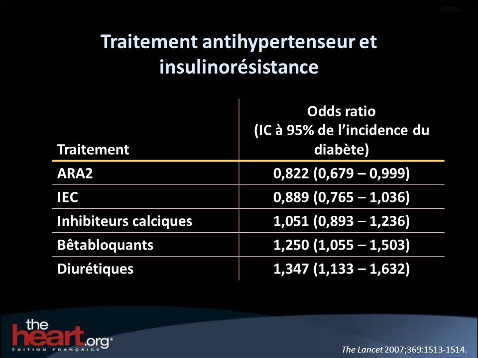 Traitement antihypertenseur et insulinorésistance