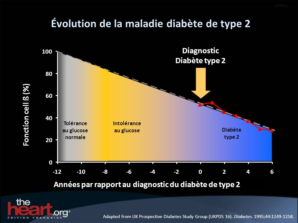 Évolution de la maladie diabète de type 2