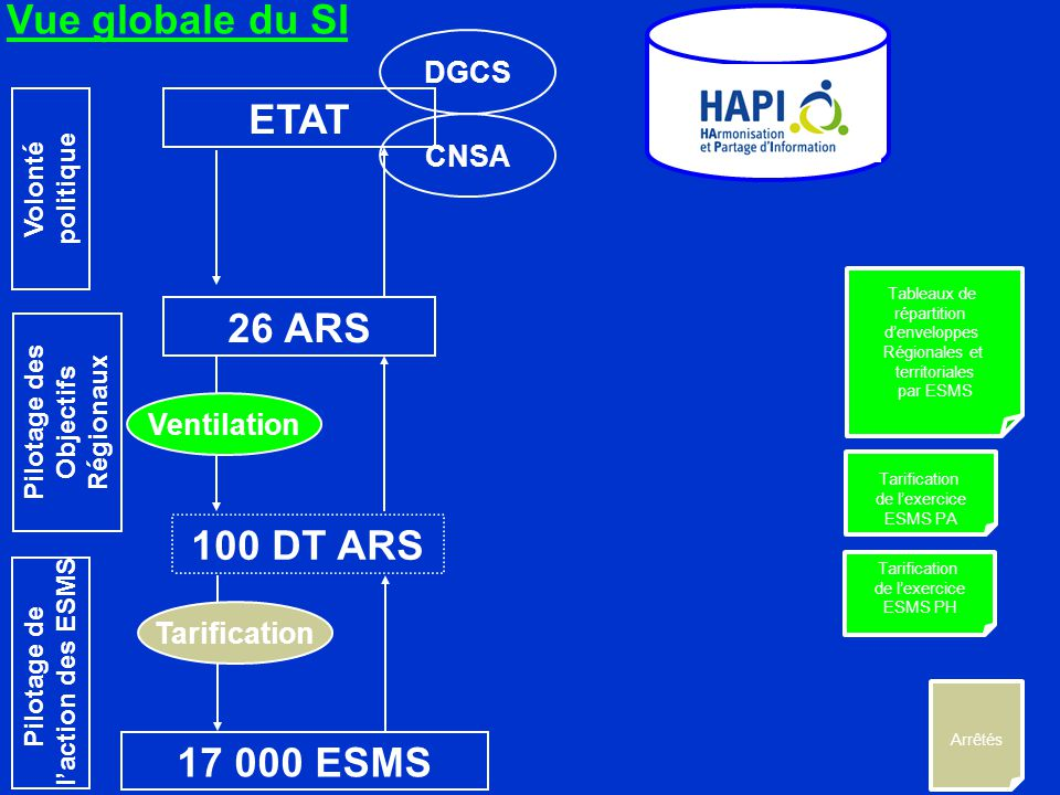 Vue globale du SI ETAT 26 ARS 100 DT ARS 17 000 ESMS DGCS CNSA