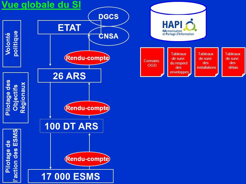 Vue globale du SI ETAT 26 ARS 100 DT ARS 17 000 ESMS DGCS CNSA Volonté