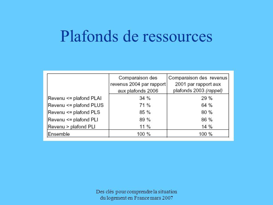 Plafonds de ressources